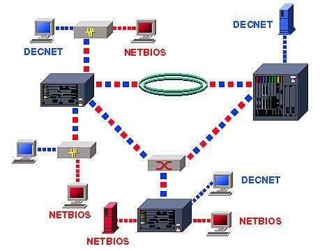 VLAN на основе протоколов